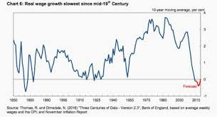 Real Wage Growth Chart Wage Growth In The Uk Hasnt Been This Bad Since The 1860s