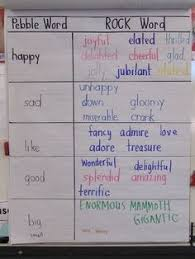 65 Best 6 Traits Word Choice Images Teaching Writing