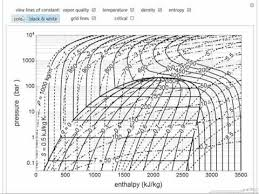 R718 Pt Chart Pressure Enthalpy Diagram For Water Interactive Simulation