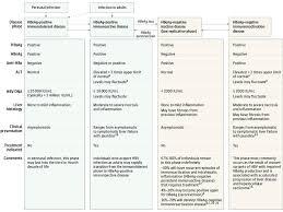 Phases Of Chronic Hepatitis B Virus Hbv Infection