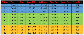 Quad Fin Size Guide For Windsurfing Wave Boards Black