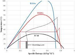 Mollier Chart R134a R134a Refrigerant T S Diagram Wiring Diagrams