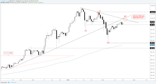 Cryptocurrency Charts Levels To Watch In Ethereum Bitcoin