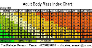 Check Bmi Chart Check Bmi Chart And Calculate Your Bmi Body Mass Index