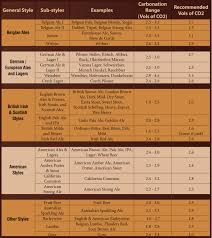 Homebrew Carbonation Chart Beer Styles Archives Homebrew Happy Hour