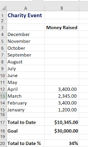 How To Create A Goal Chart In Excel Forevermore Llc