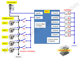 plc wiring basics plc image wiring diagram plc wiring diagram tutorial plc home wiring diagrams on plc wiring basics