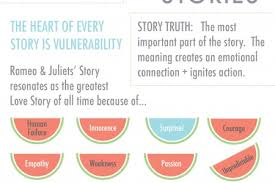 love story infographics visual ly behind every great business is a great love story how romeo and juliet story vine