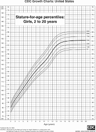 Weight Chart By Age Uk Weight For Height Chart For Children Age Height Weight Chart