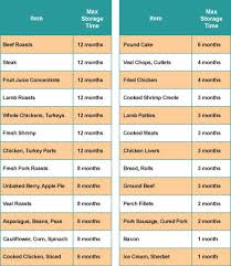 Frozen Food Expiration Chart Frozen Tips Frozen Foods The