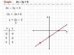 5 graph 2x 3y 6