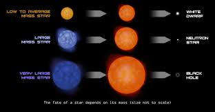 what is the defining point in the death of a star socratic chandra harvard edu