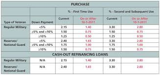 Va Funding Fee Chart 2013 Kentucky Va Mortgage Refinance Guidelines Kentucky Va
