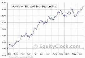 Activision Blizzard Inc Nasd Atvi Seasonal Chart Equity