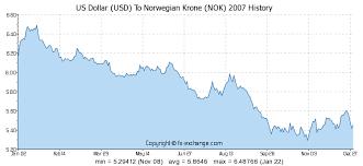 Us Dollar Usd To Norwegian Krone Nok On 03 Nov 2019 03 11