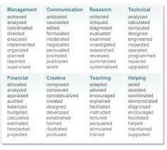 Resume Words List Resume Action Verbs List Word Web Marketing Resume