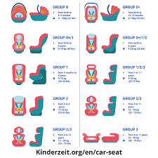 Baby Car Seat Chart Complete Car Seat Guide Car Seat Safety Information For