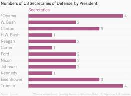 Us Cabinet Shakeups Through The Years Charted Quartz