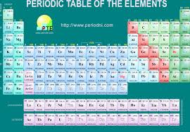 periodic table with element names pdf