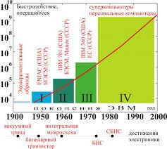 Этапы развития информационных систем Поколения информационных  Поколения ЭВМ