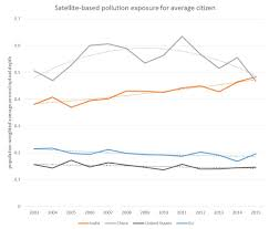 Satellite Data India Had Worse Air Pollution Than China In