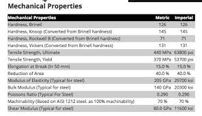 Brinell To Rockwell Chart Solved As Needed Use The 1018 Steel Mechanical Property