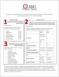 Curriculum And Instruction Graduation Requirements