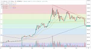 Bitcoin Chart Analysis Crypto Technical Analysis 27 09 2019