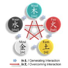 Taoism Life Chart Wuxing Chinese Philosophy Wikipedia