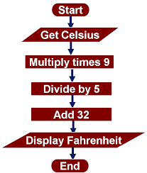 now we have a complete flowchart for the celsius to fahrenheit algorithm