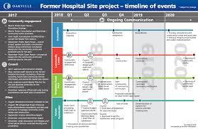 Former Hospital Site Project Timeline