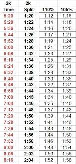 2k Erg Split Chart 45 Symbolic 2k Erg Times Chart