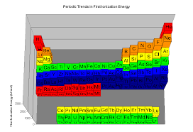 Ionization Energy Chart The Parts Of The Periodic Table