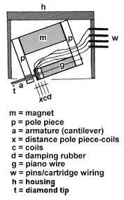 those were the days ortofon a b spu decca london garrard gmc moving coil schematic diagram original drawing by rudolf a bruil