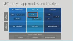 Windows Flatform Universal Windows Platform The Undiscovered Country For