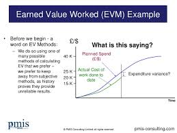Earned Value Management Evm Worked Example Simple To