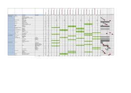 The Gantt Chart Pdf File Gantt Chart Pm15 Pdf Wikiversity