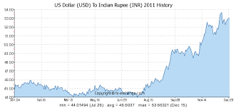 Dollar Rate Today Live Chart Usd To Inr Rate Yesterday Ubi Pension Plan