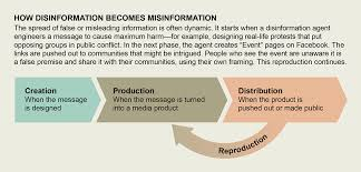 misinformation has created a new world
