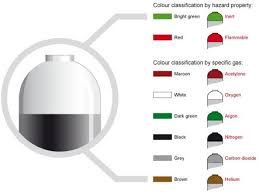 Gas Tank Color Code Get Rid Of Wiring Diagram Problem