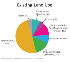 Land Use Distribution Bar Chart Google Search Land Use