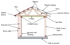 schematic diagram of a brick veneer contemporary house structural schematic diagram software schematic diagram of a brick veneer contemporary house structural system