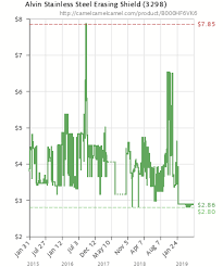 Stainless Steel Price History Chart