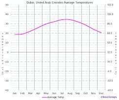 Average Temperatures In Dubai United Arab Emirates Temperature