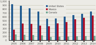 Nafta Free Trade With Uneven Effects