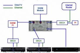 wiring for directv whole house dvr diagram wiring diagram directv whole home dvr service wiring diagram and