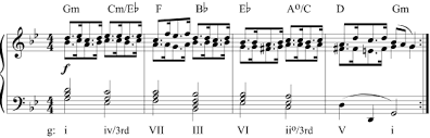 Bach Chord Progression Chart The Circle Of Fifths Progression