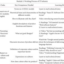 Selected Learning Materials Of Module Two And Their