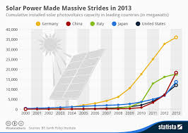 Solar Panel Chart Chart Solar Power Made Massive Strides In 2013 Statista