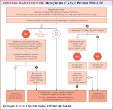Right Vs Left Sided Heart Failure Chart Management Of Ventricular Arrhythmias In Patients With